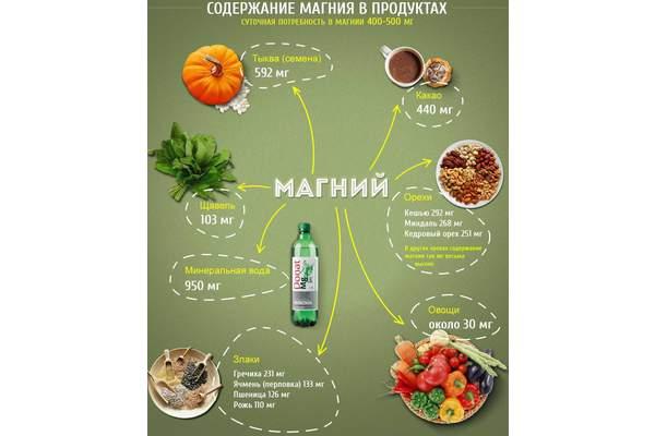 Названы продукты, которые предотвратят инсульт и диабет